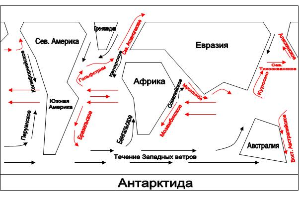 Упрощенная схема основных