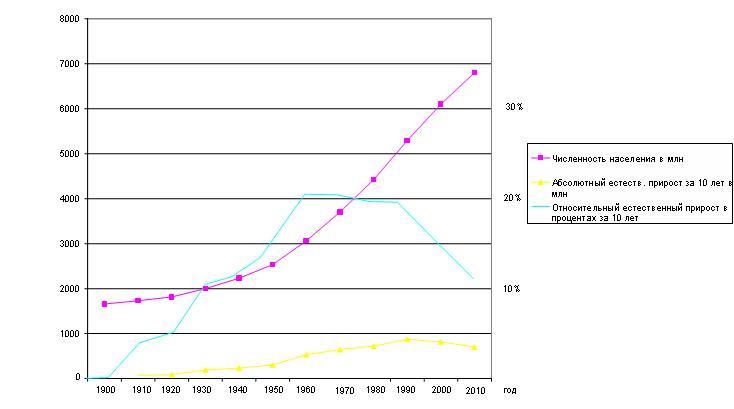 Динамика роста численности
